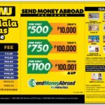 Western Union Fees Table Philippines 2018